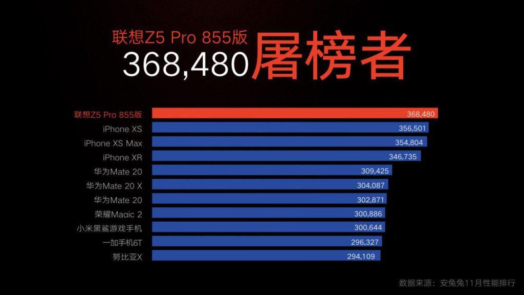 Lenovo-Z5-Pro-Snapdragon-855-AnTuTU