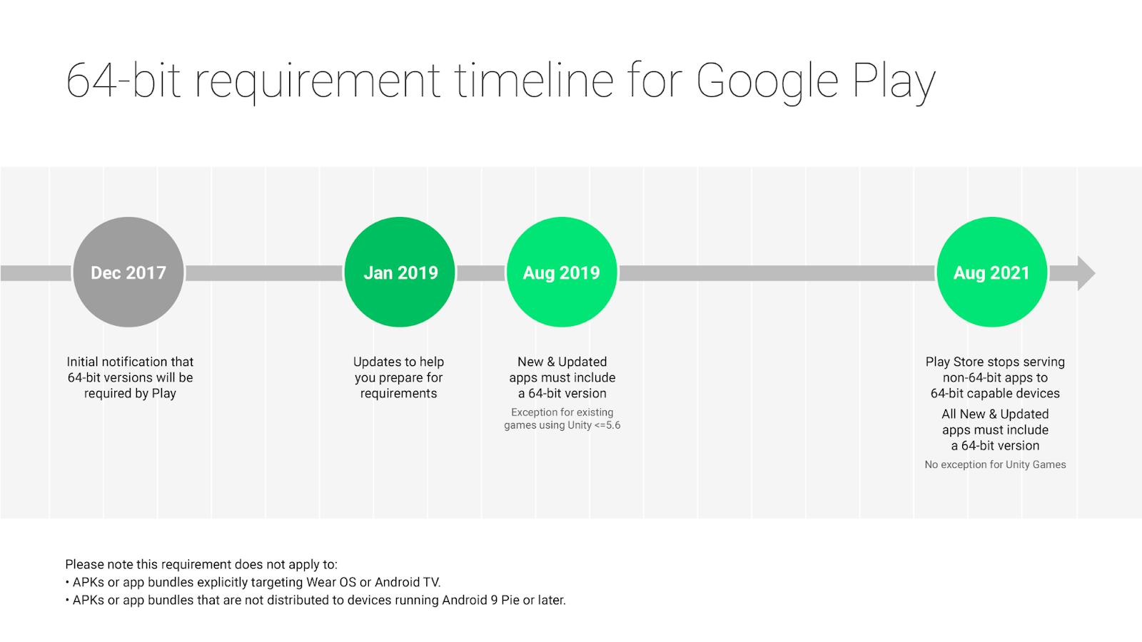 64-bit Roadmap of Google Play Store