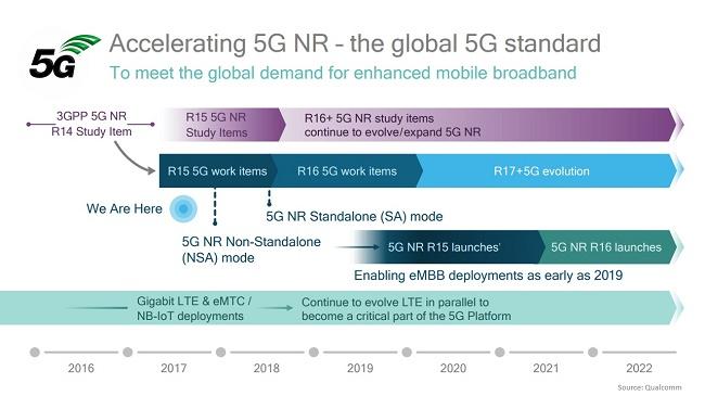 Accelerating 5G NR