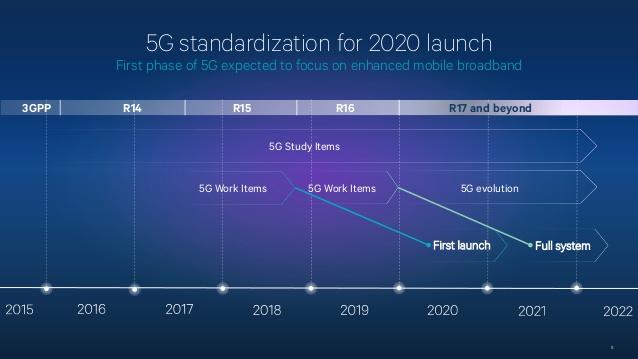5G Phases