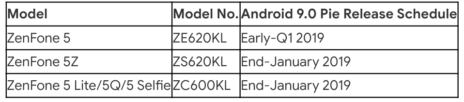 Image showing the update schedule for the Android 9.0 Pie